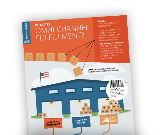 What is  Omni-Channel Fulfillment?